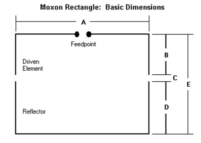 Moxon Rectangle