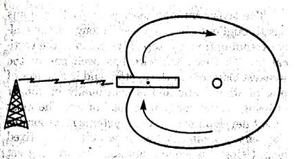 Диаграмма направленности кардиоида