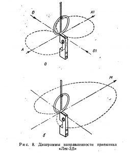 Диаграмма направленности рамочной антенны приемника пеленгатора