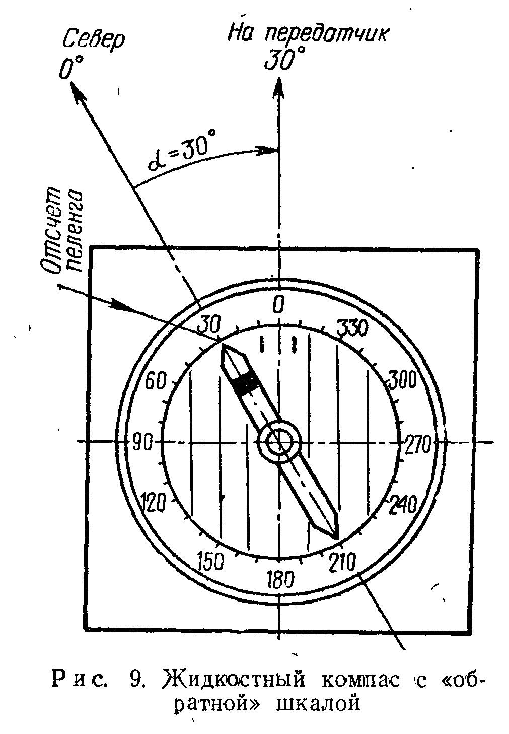 Использование компаса с обратной шкалой в радиоориентировании