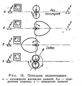Операции пеленгования в радиоориентировании