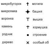 Обозначение точечных ориентиров условными знаками