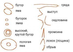 Условные знаки для объектов рельефа